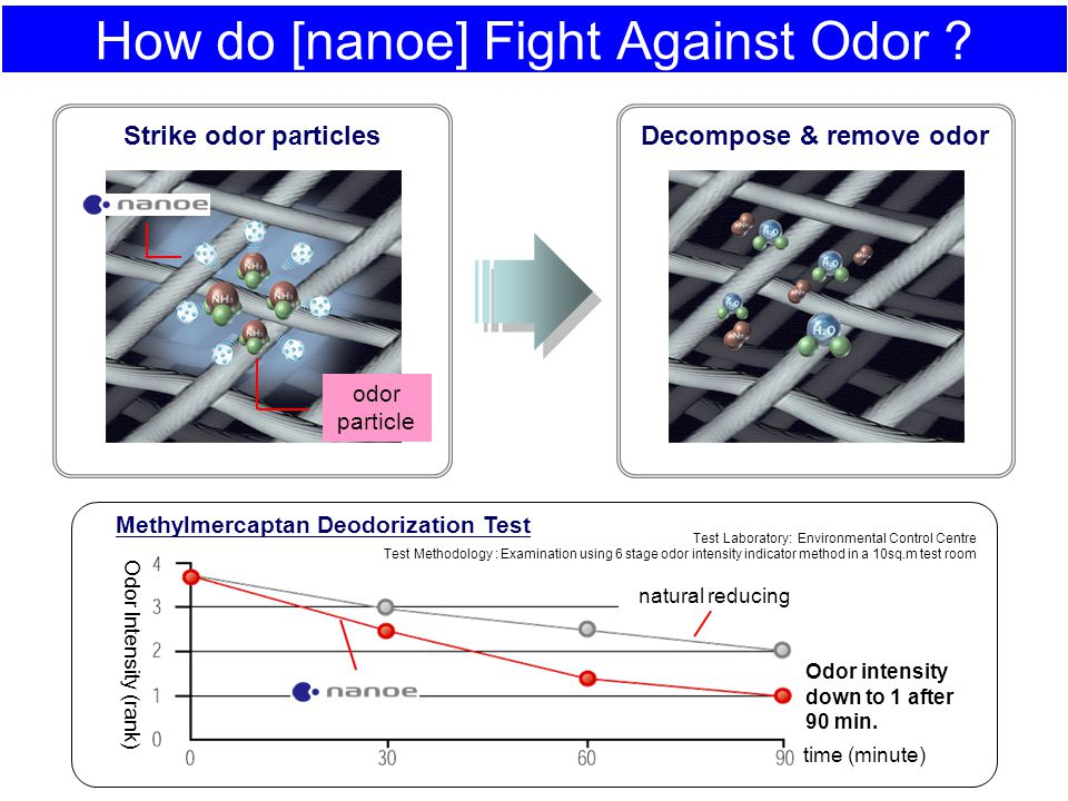 How do [nanoe] Fight Against Odor